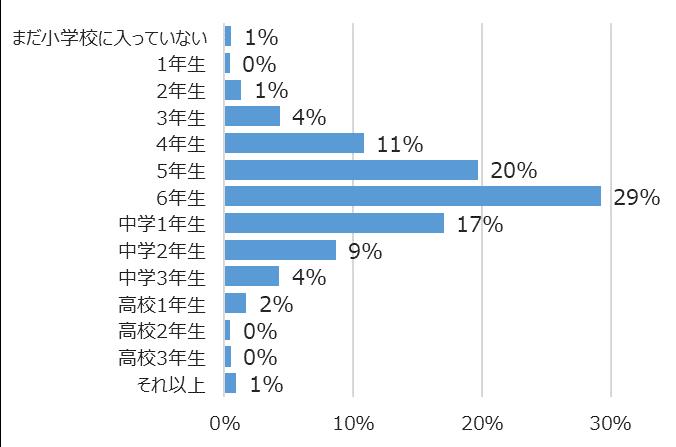 学年別回答者割合(%)